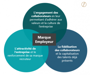 Marque Employeur et Marketing RH