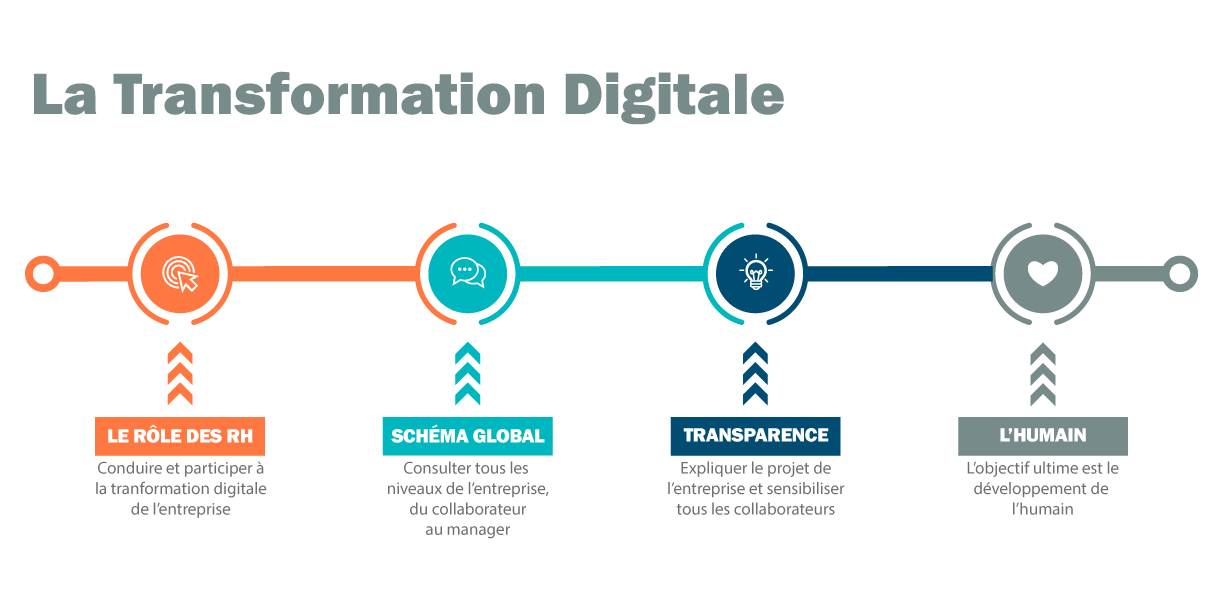 Tendance RH transformation digitale