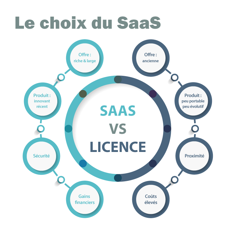 differences saas licence