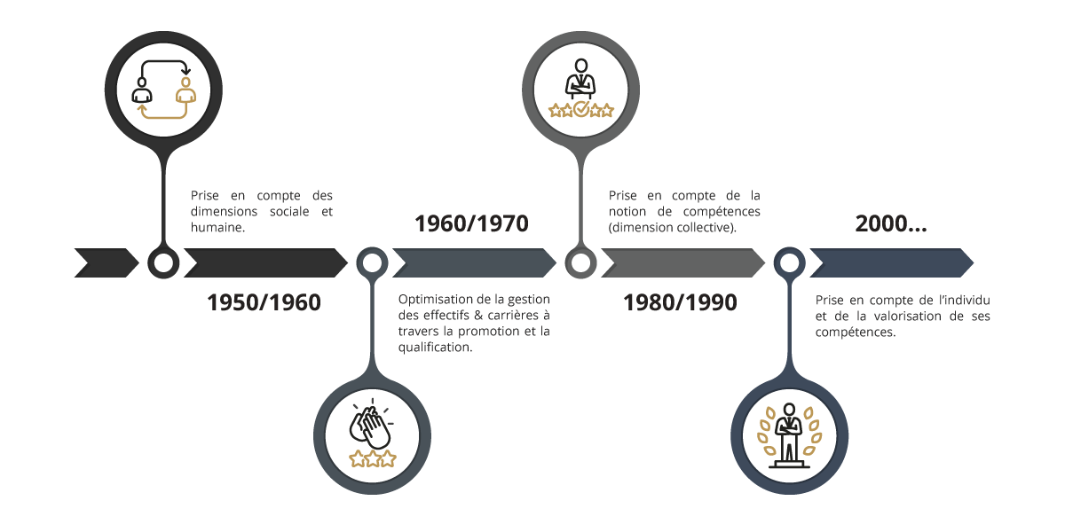 timeline-gestion-des-competences-gpec
