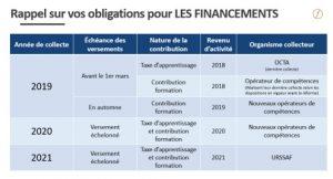 Reforme Financements