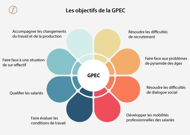 Objectifs de la GPEC