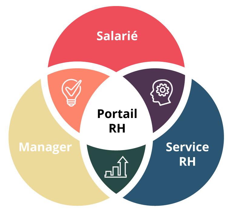 Portail RH collaboratif