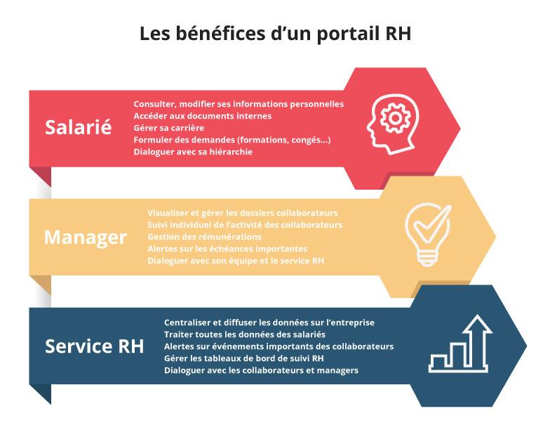 Portail RH bénéfices