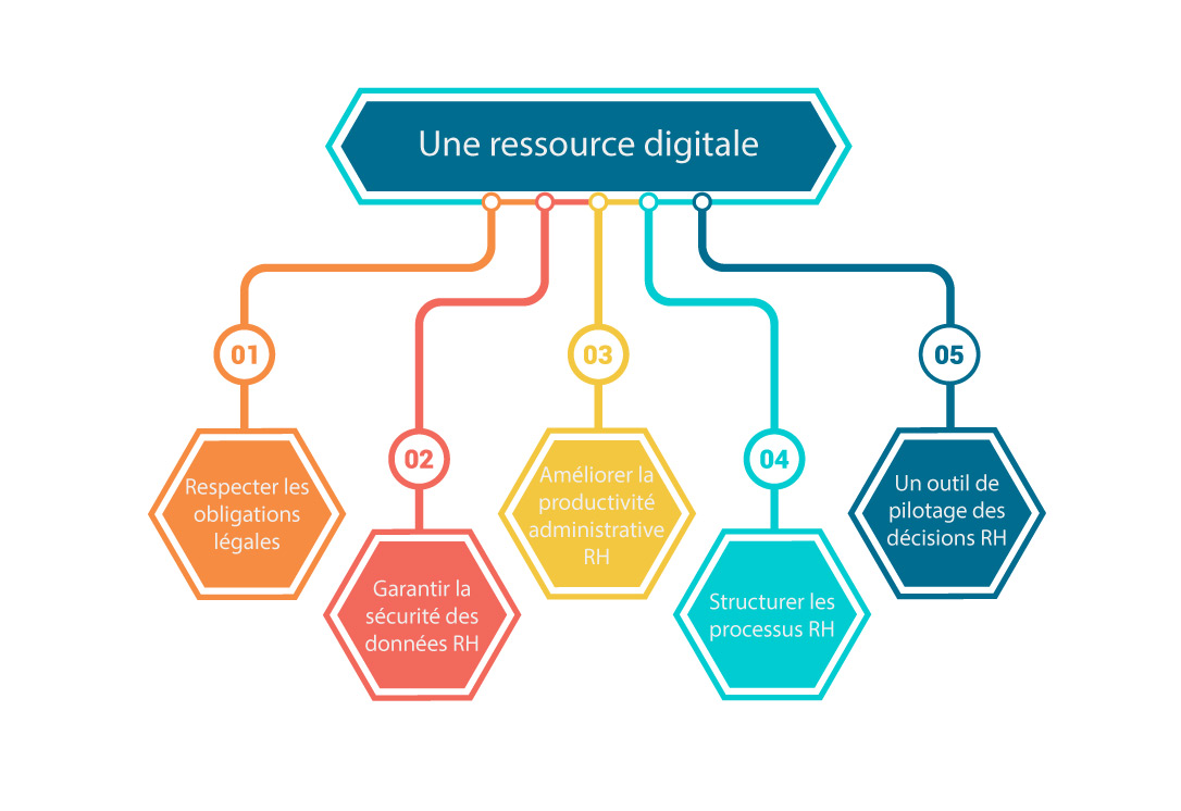 Gestion du personnel ressource digitale