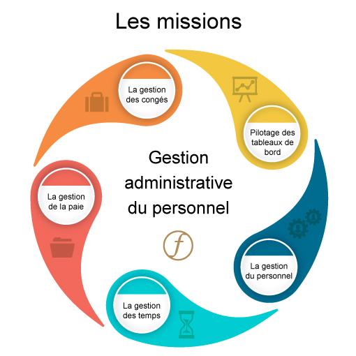 Missions gestion du personnel
