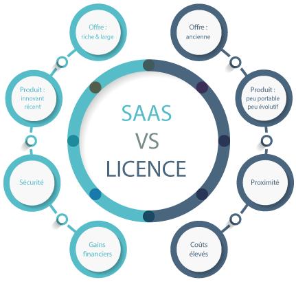 SIRH SaaS Licence