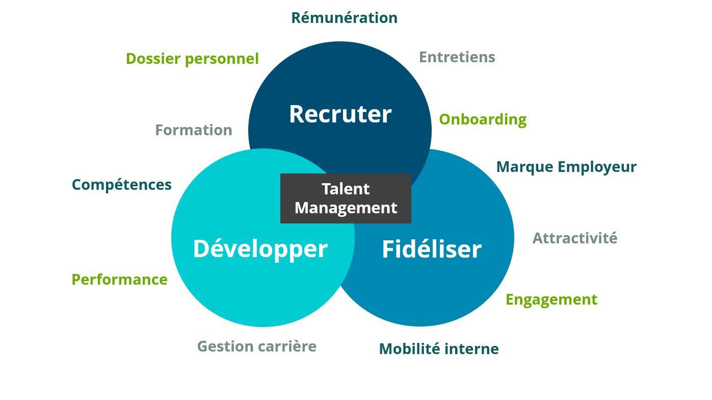 Gestion des talents quels enjeux ?