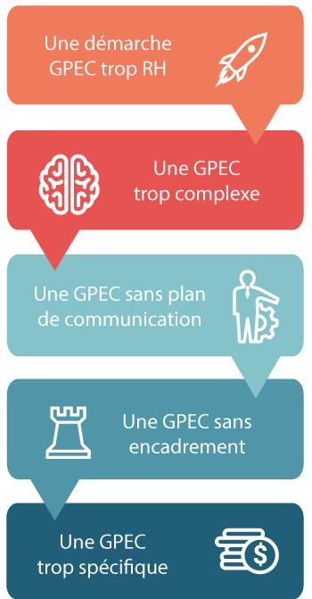 GPEC risques et limites