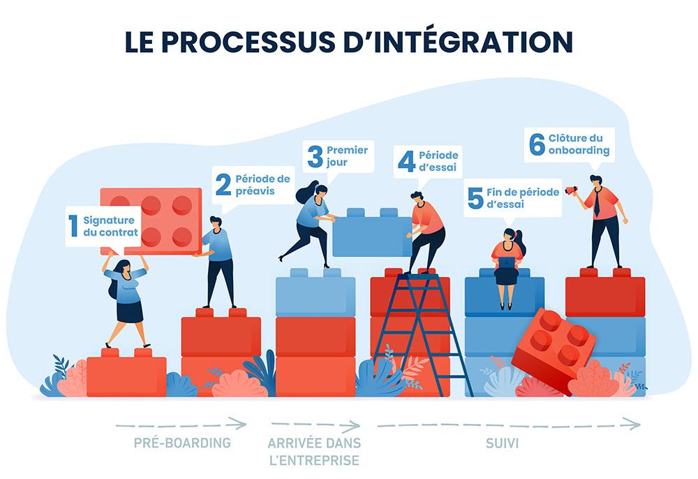 processus intégration